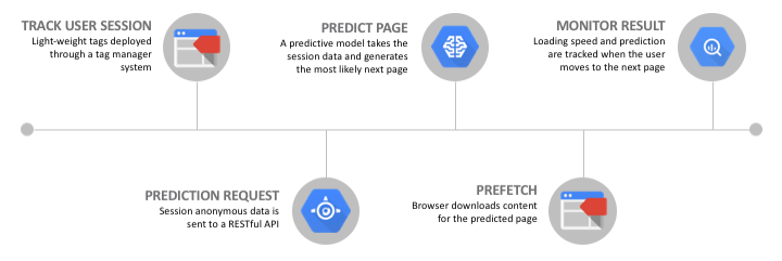 The Intelligent Prefetching engine predicts and prefetches the next page before the user clicks